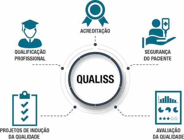 https://www.coffito.gov.br/nsite/wp-content/uploads/2017/08/info_icones_qualiss.jpg